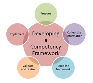 How to Develop a Competency Framework